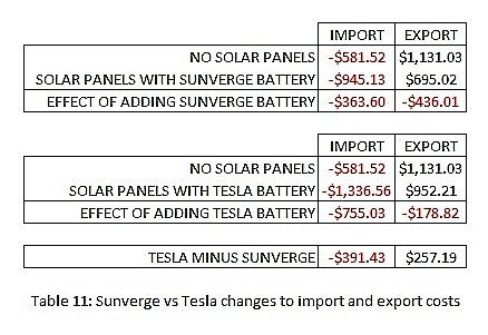 Sunverge vs Tesla in the AGL VPP - The AGL Community