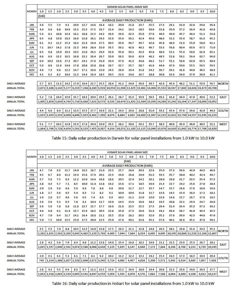 Tables 15 and 16.jpg