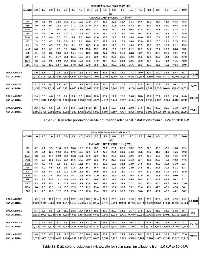 Tables 17 and 18.jpg