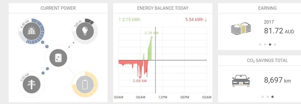 live monitoring, panels to house to grid