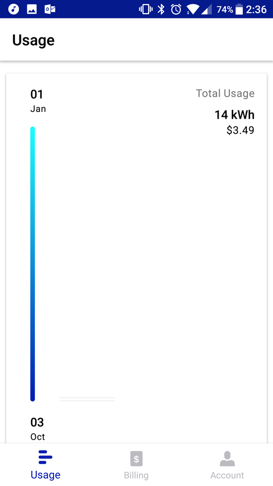 No usage except the first 2 days of cutting over to AGL
